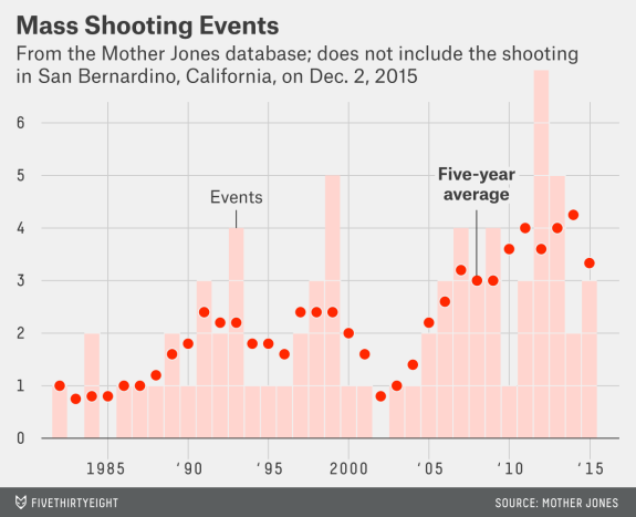 bialik-flowers-king-san-bernadino-mass-shootings-3