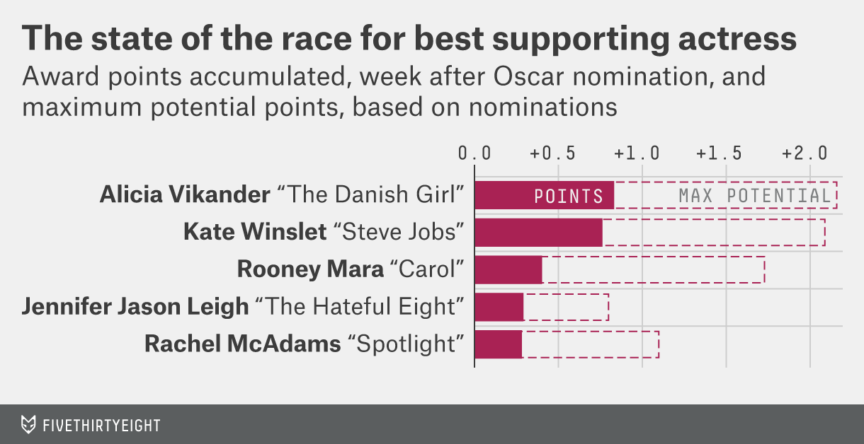 FiveThirtyEight's Guide To Predicting The Oscars