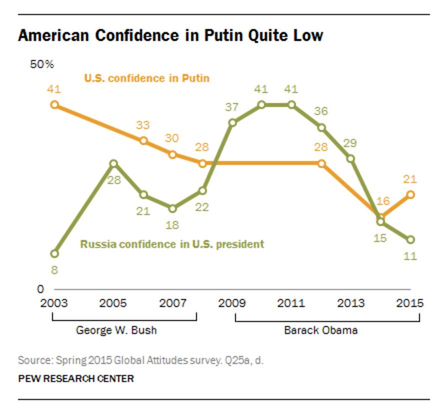 american-confidence-putin