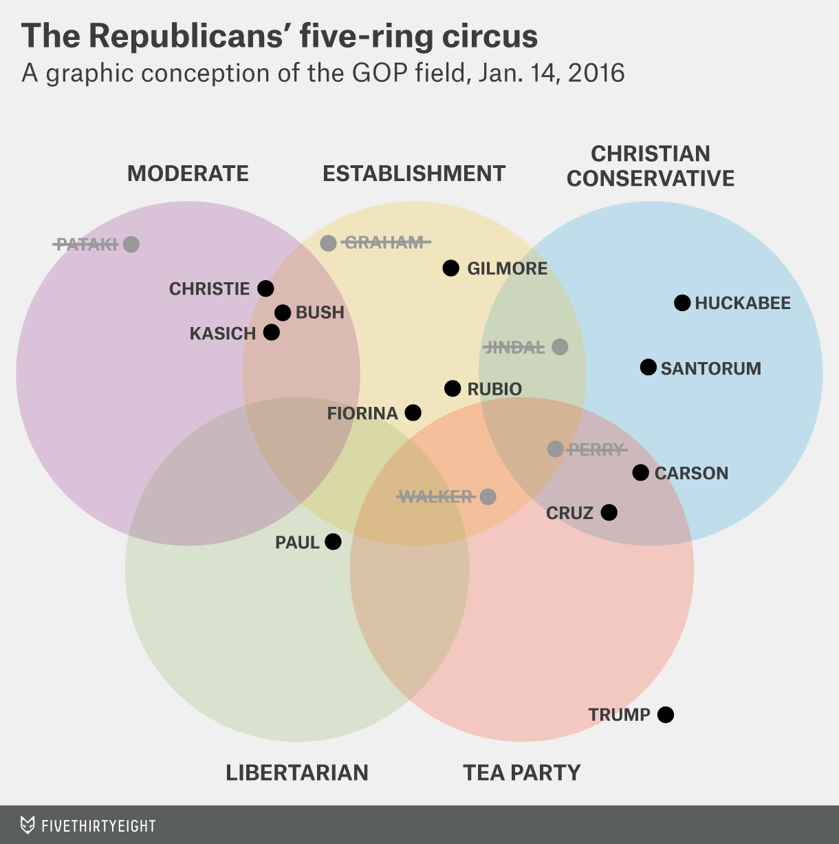 The Republican's five-ring circus