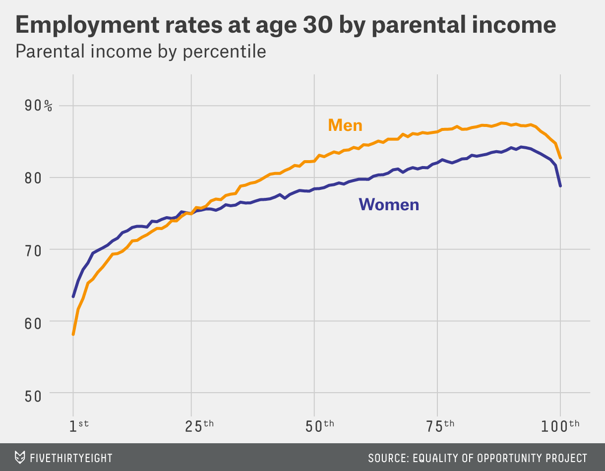 Americas Poorest Toddlers Are Being >> Rich Kids Stay Rich Poor Kids Stay Poor Fivethirtyeight