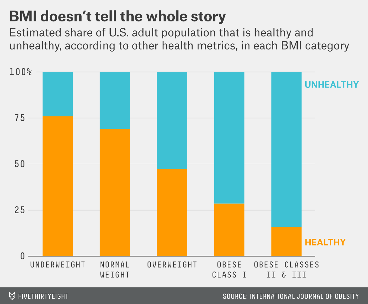 Bmi Is A Terrible Measure Of Health Fivethirtyeight