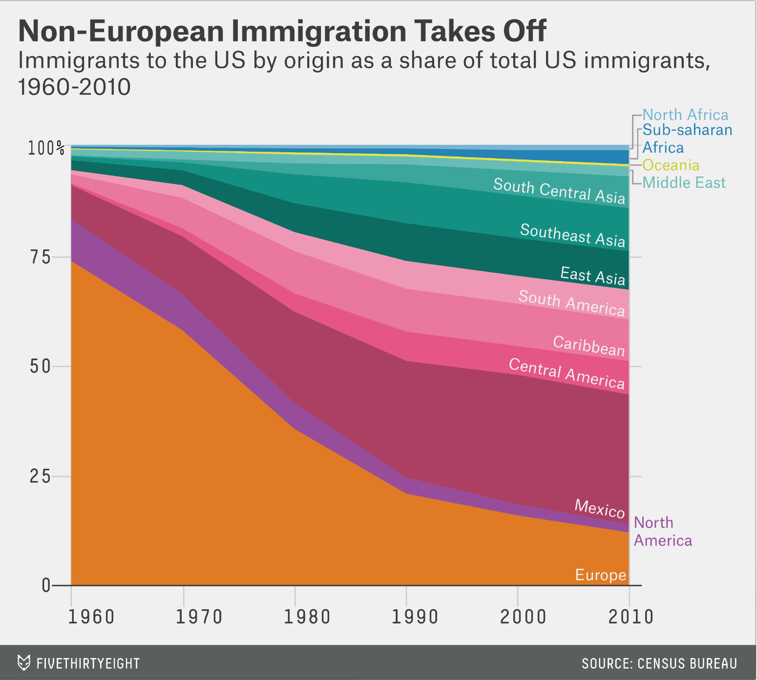 Immigration to the US has become steadily less European