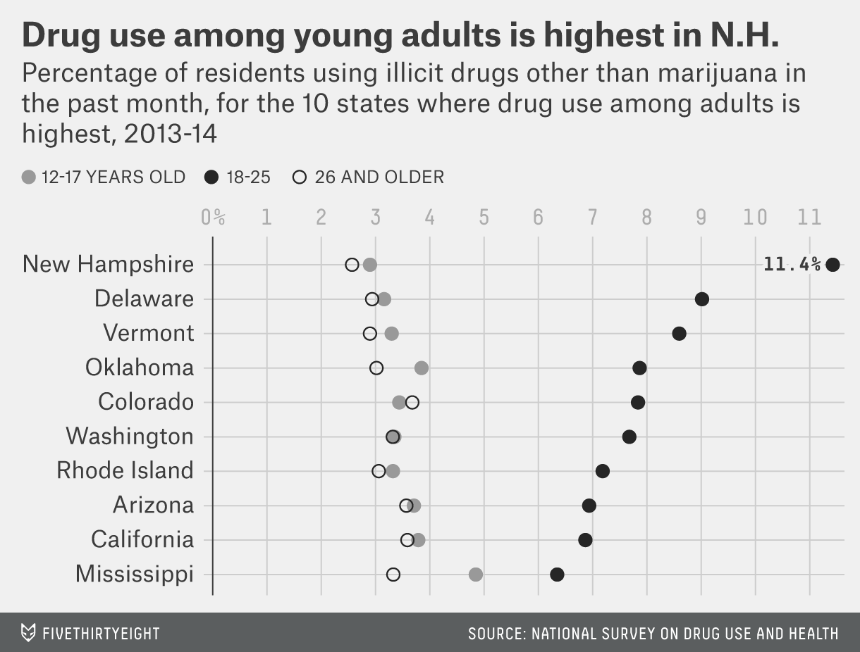 Drug use among young adults is highest in New Hampshire