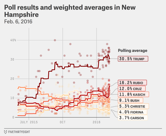 Poll results and weighted averages in NH
