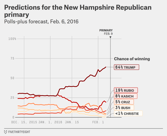 Predictions for the New Hampshire Republican primary