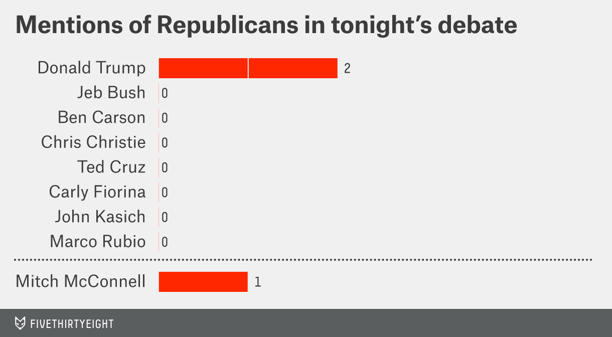 Mentions of Republicans in tonight's debate