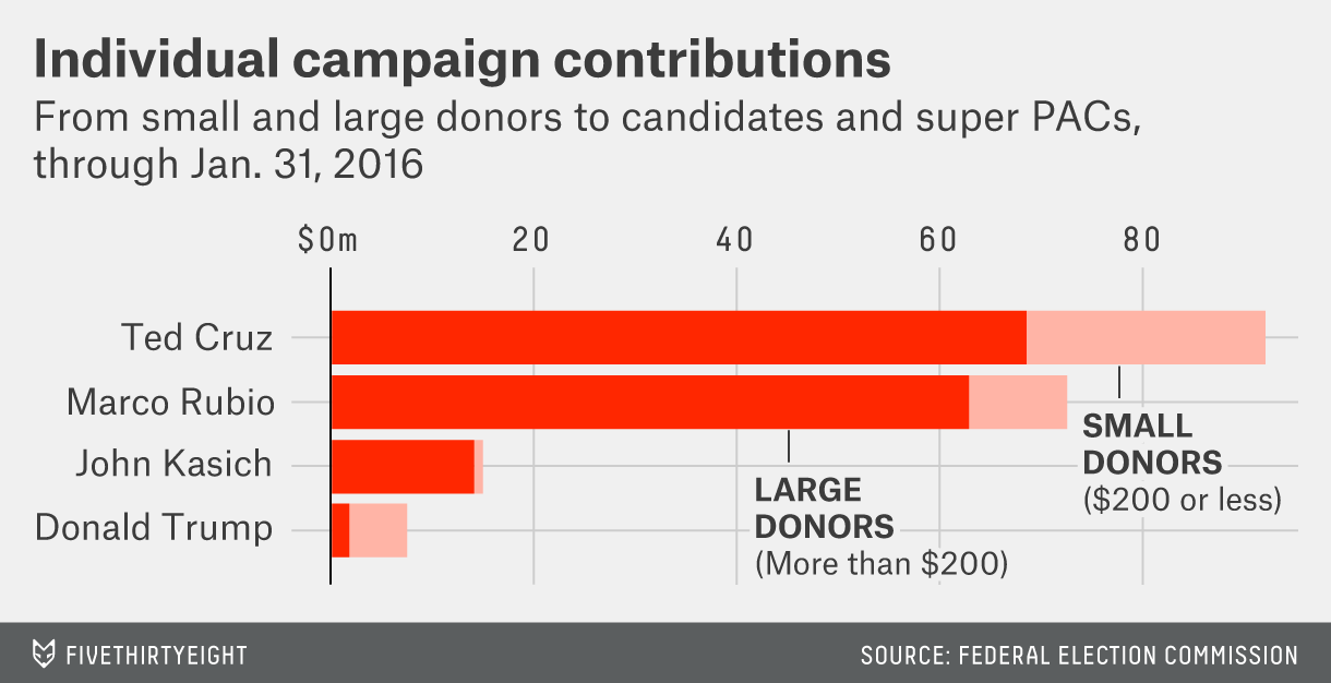 Individual campaign contributions to GOP candidates