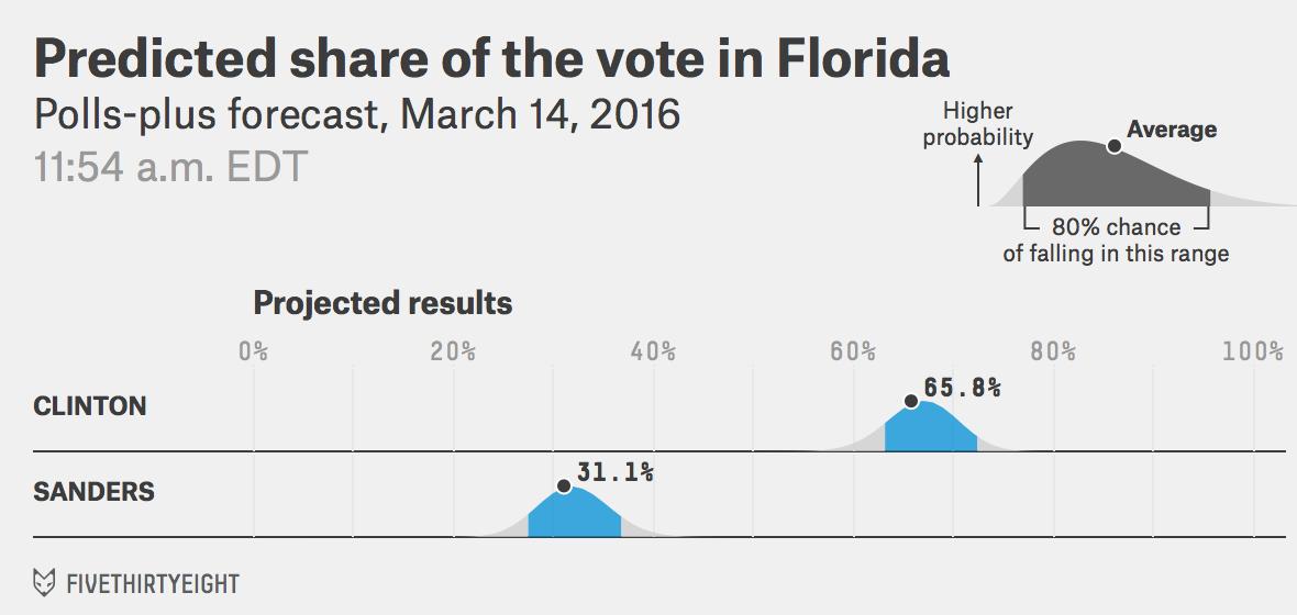 DEM-FL-voteshare-pollsplus-2016-03-14t115452-0400