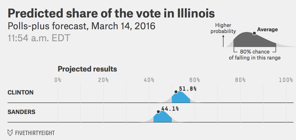 DEM-IL-voteshare-pollsplus-2016-03-14t115452-0400