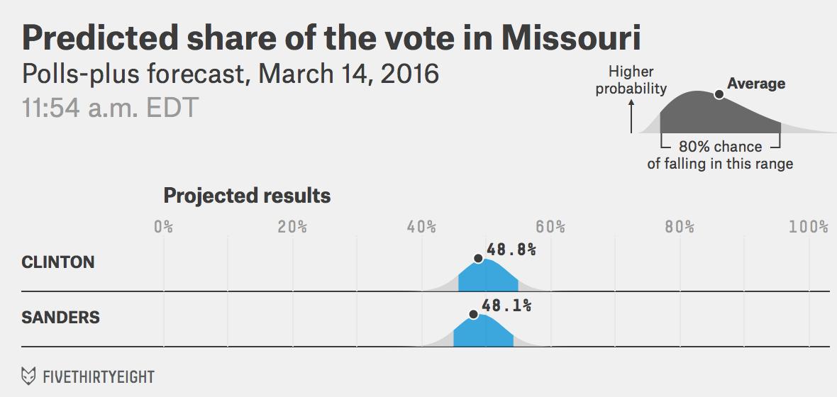DEM-MO-voteshare-pollsplus-2016-03-14t115452-0400