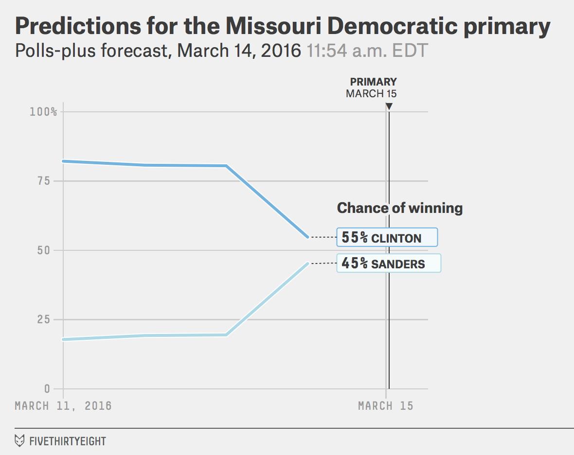 DEM-MO-winprob-pollsplus-2016-03-14t115452-0400