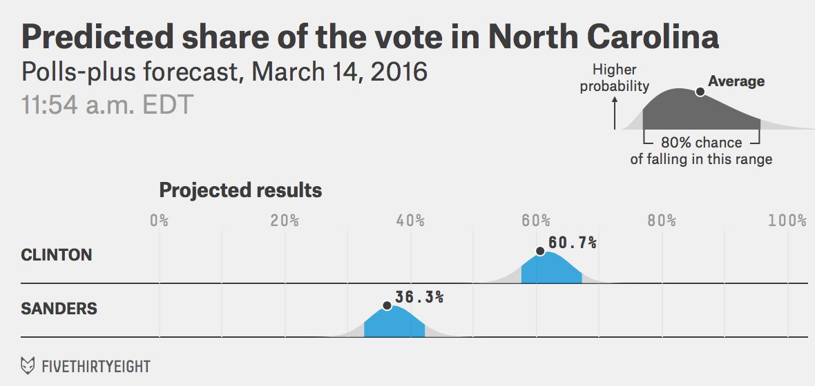 DEM-NC-voteshare-pollsplus-2016-03-14t115452-0400