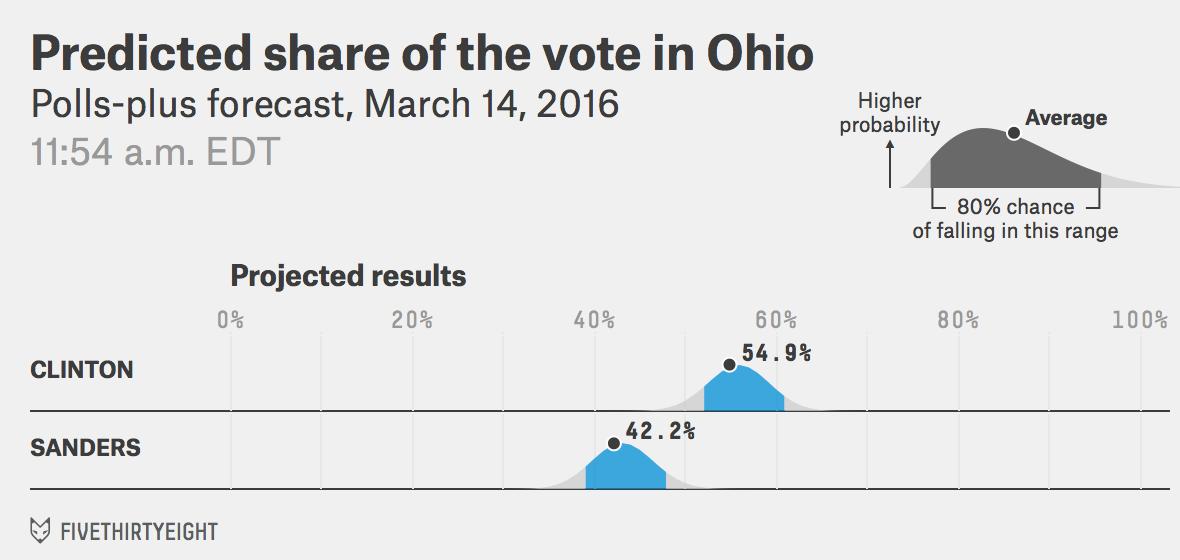 DEM-OH-voteshare-pollsplus-2016-03-14t115452-0400