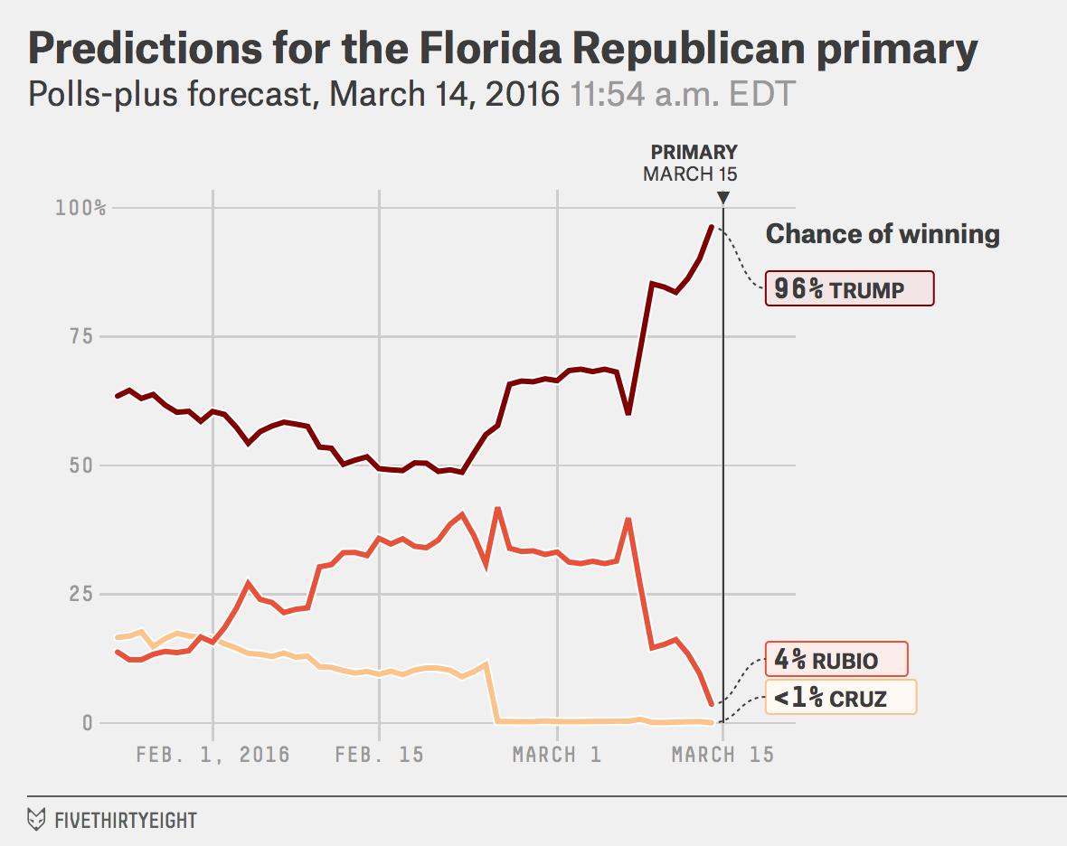 GOP-FL-winprob-pollsplus