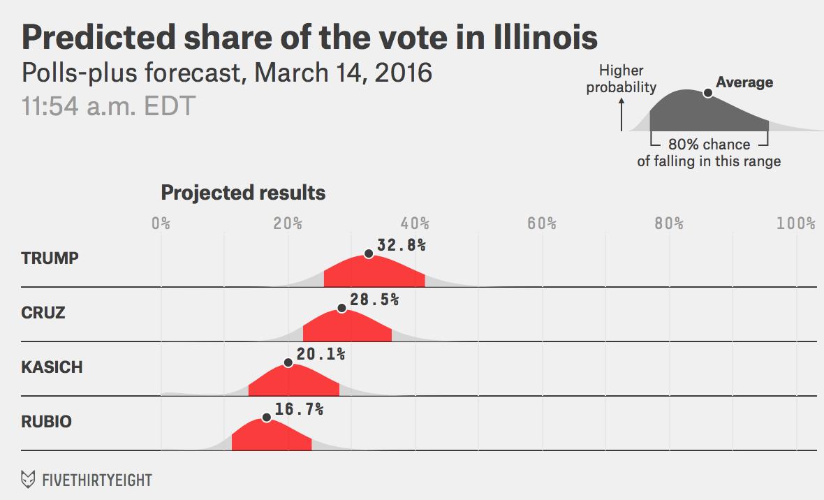 GOP-IL-voteshare-pollsplus