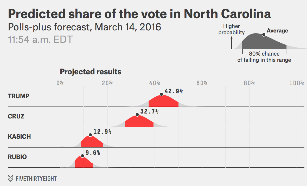 GOP-NC-voteshare-pollsplus-2016-03-14t115452-0400(2)