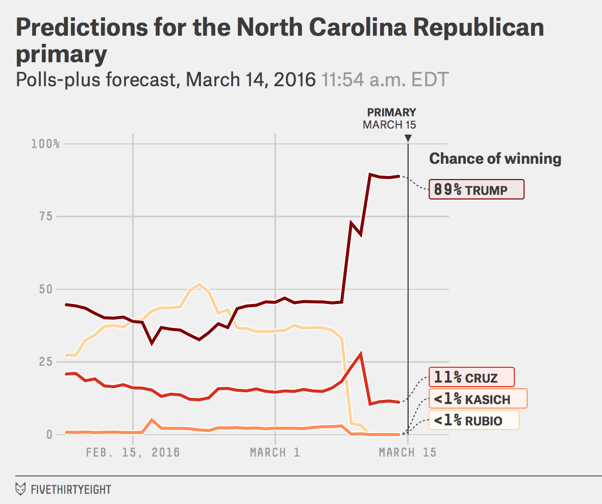 GOP-NC-winprob-pollsplus-2016-03-14t115452-0400(2)