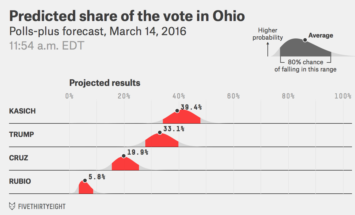 GOP-OH-voteshare-pollsplus-2016-03-14t115452-0400(2)