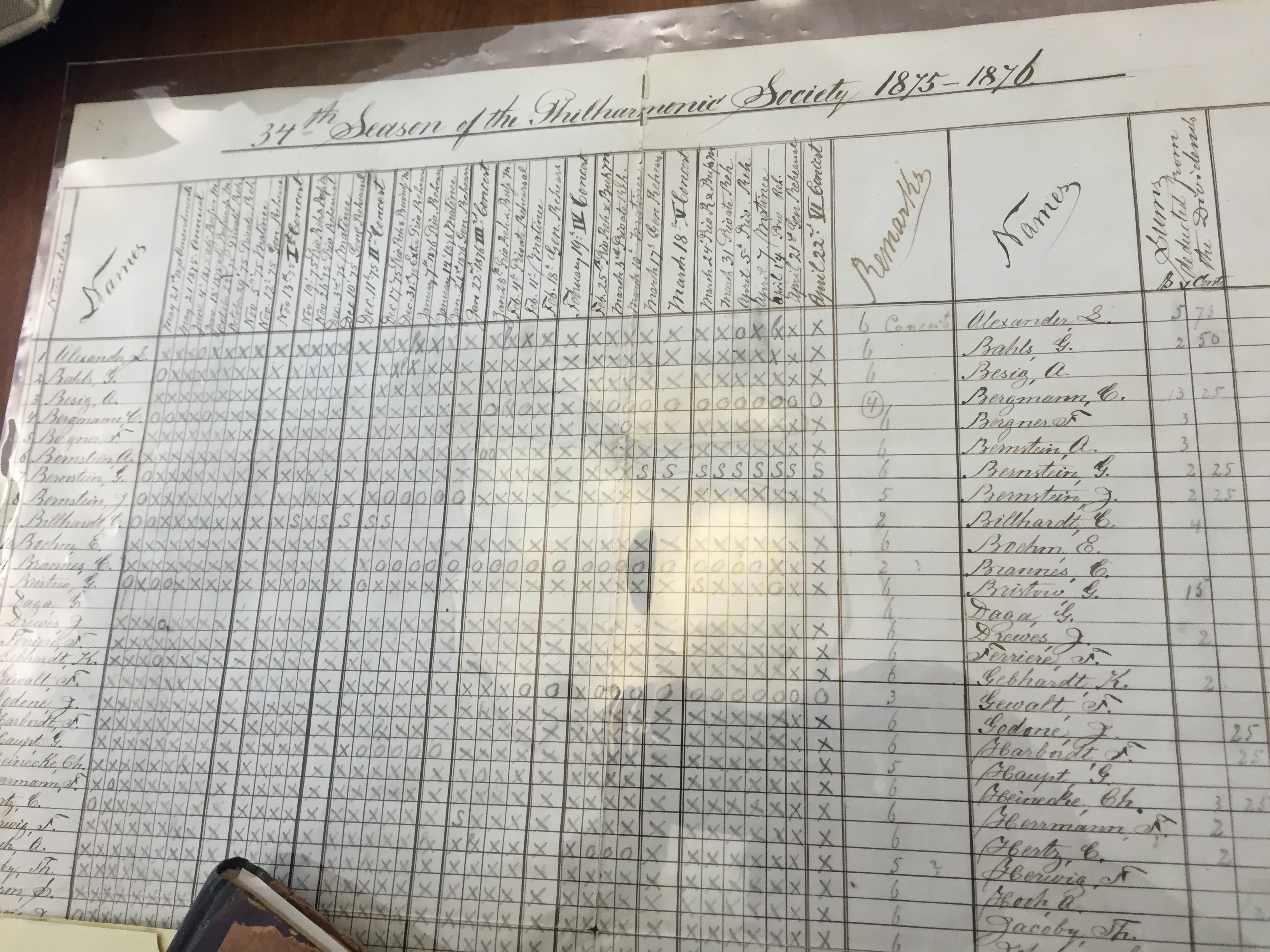 A ledger from 1875 marking New York Philharmonic rehearsal attendance. Performers were fined for every event they missed.