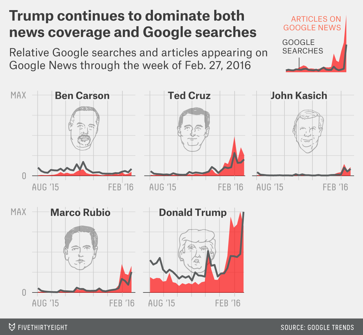 Trump dominates both news and search