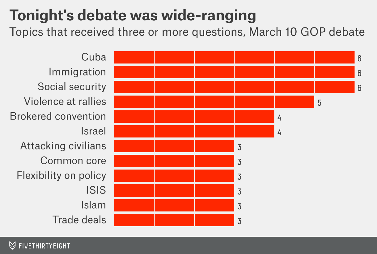 Question topics during the GOP debate