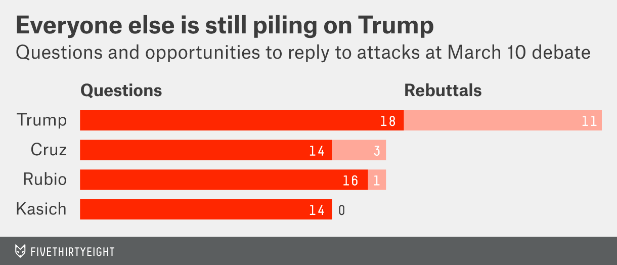 Questions and opportunities to reply to attacks at the GOP debate