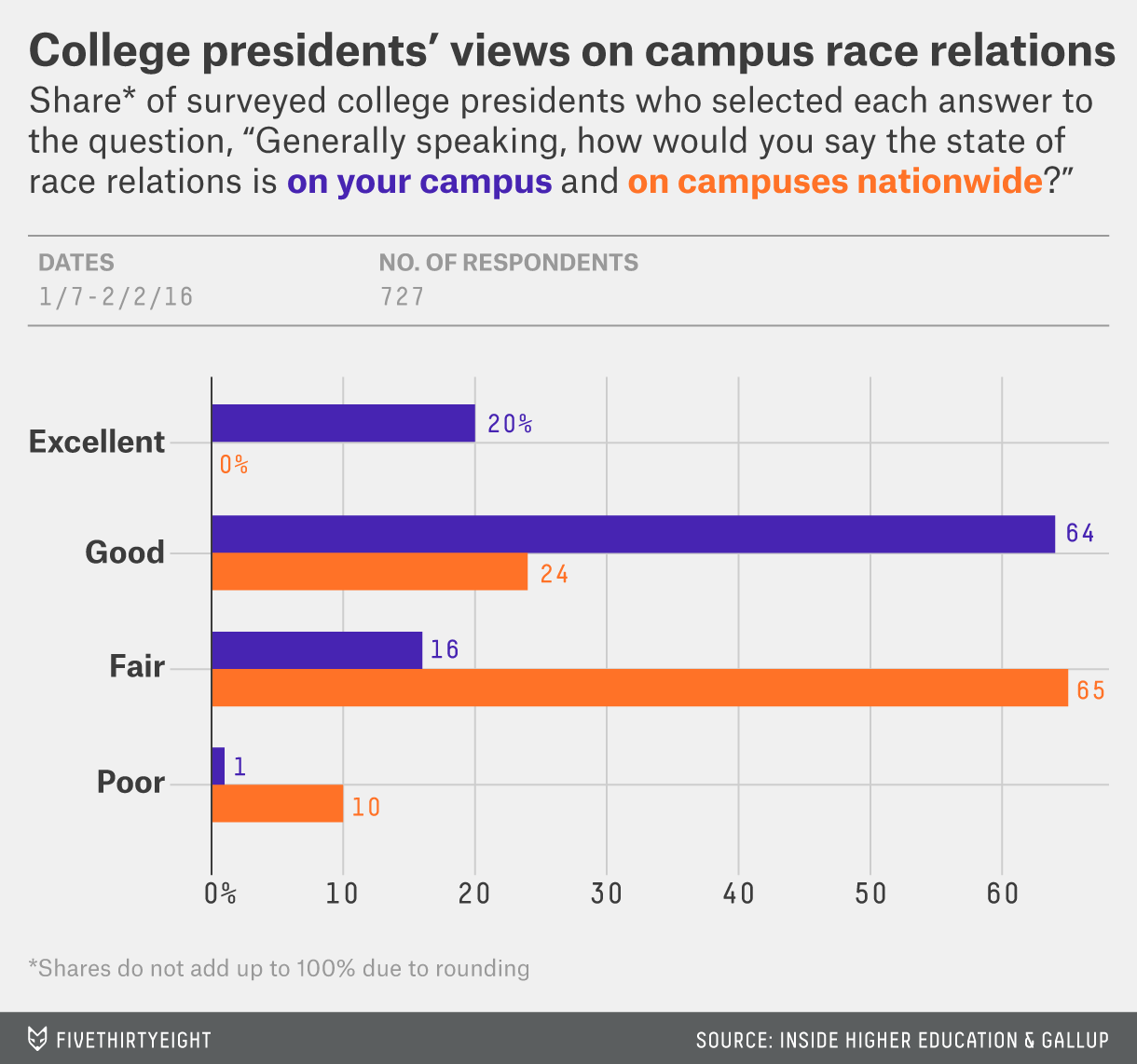 College Presidents Say Race Relations Are Just Fine (Students, Not So Much)