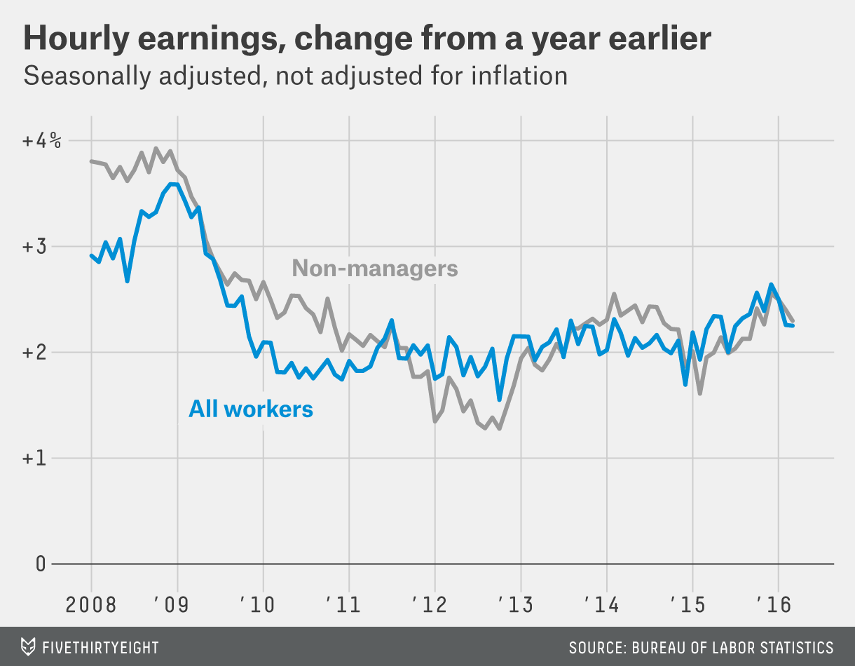 The Rising Unemployment Rate Is Good News FiveThirtyEight