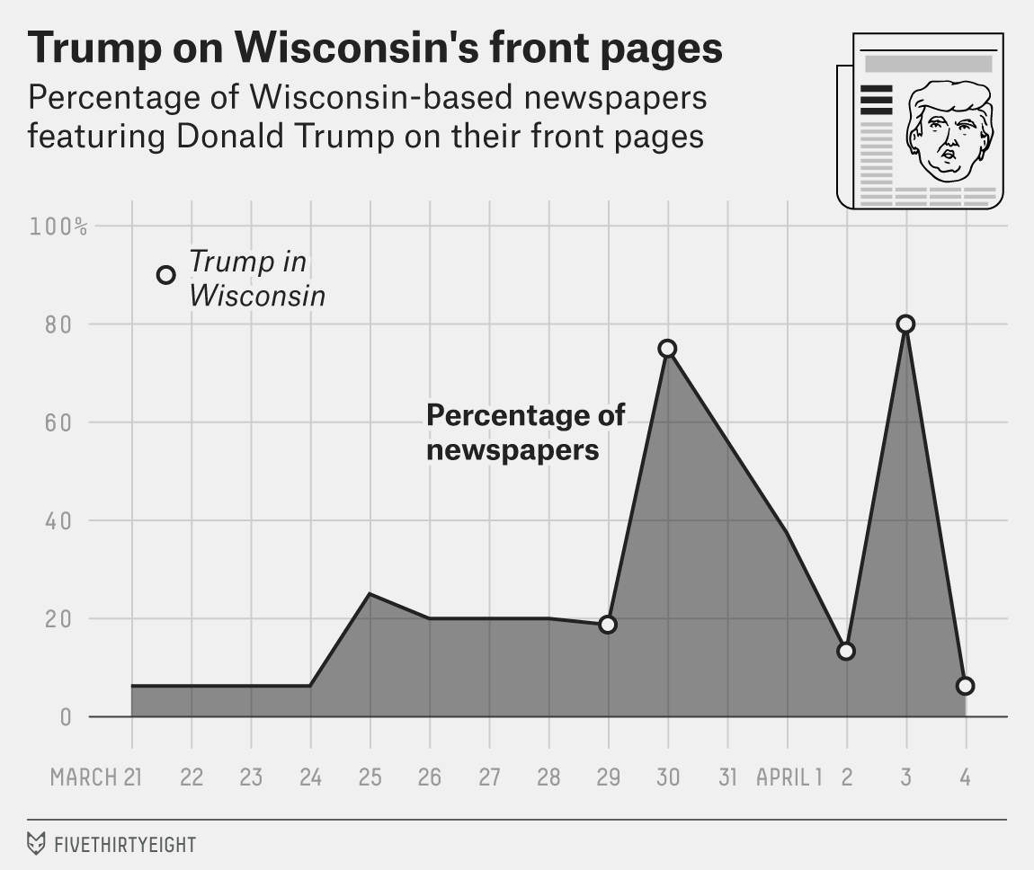 darr-trump-wi-front-pages