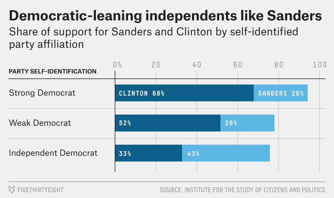 Why Sanders Does Better With Independents