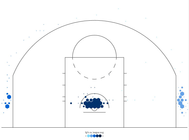 Andre Roberson - StatMuse.com