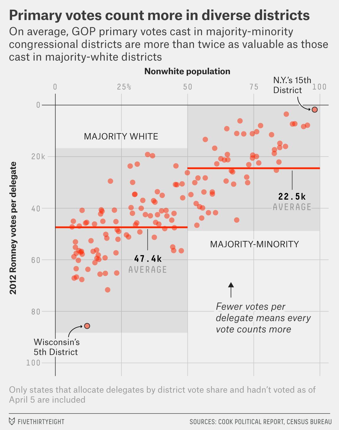 wasserman-diversity-votes-per-delegate
