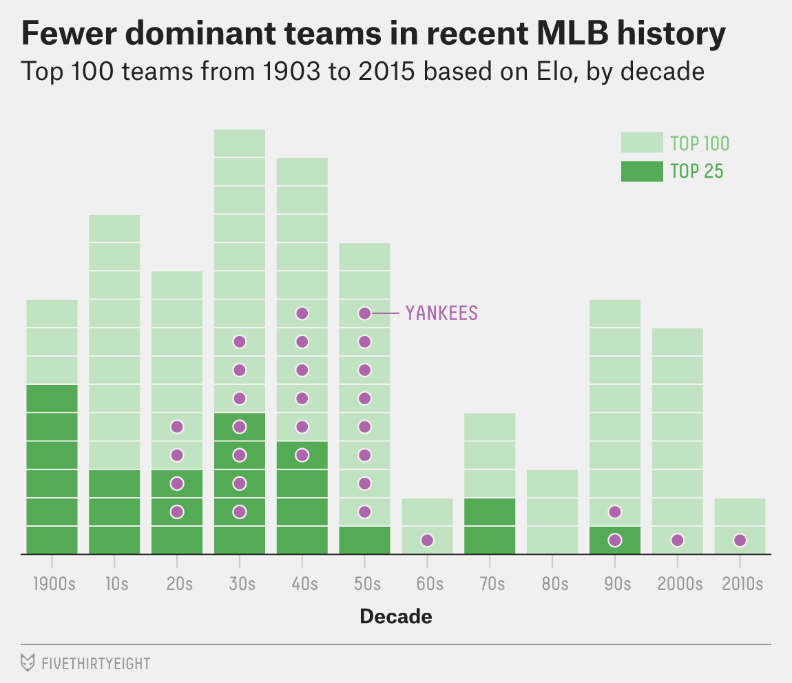 The Best MLB Teams Of All-Time, According To Elo