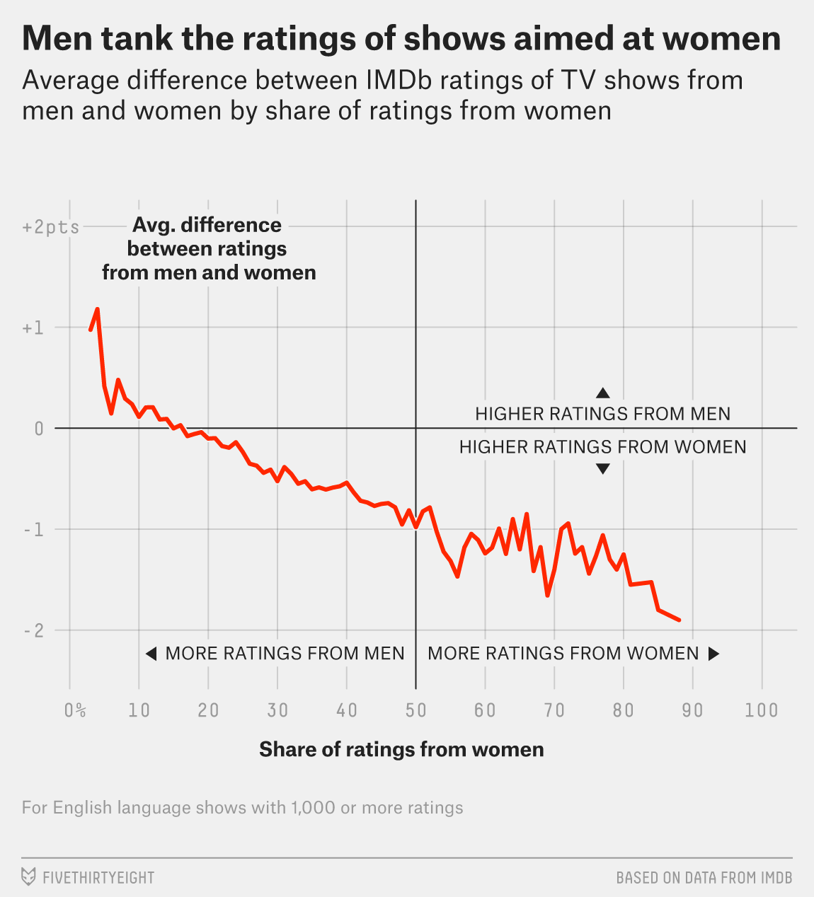Men Are Sabotaging The Online Reviews Of Tv Shows Aimed At Women