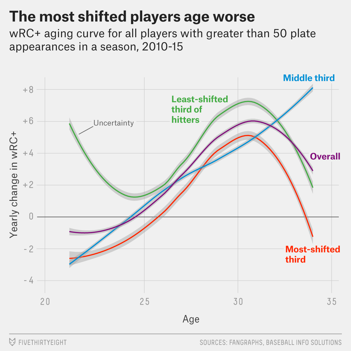 Yes, The Infield Shift Works  Probably  | FiveThirtyEight