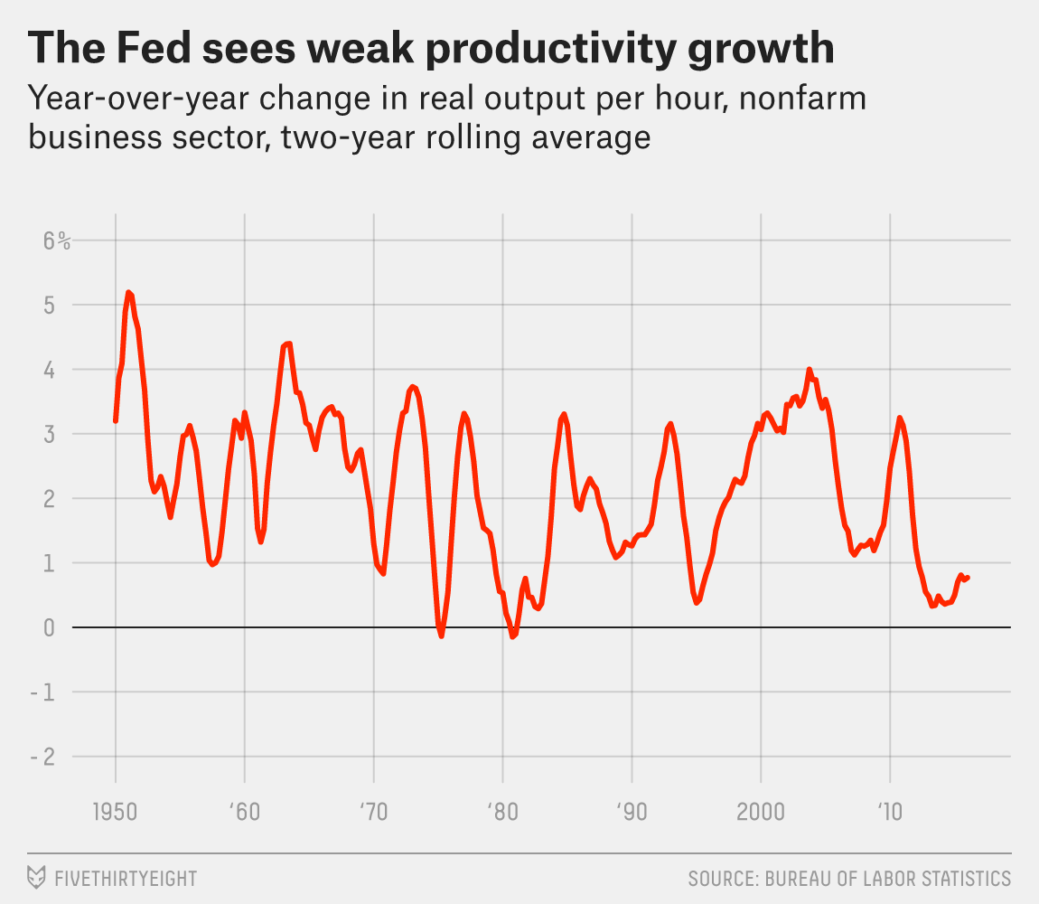 flowers-fed-productivity