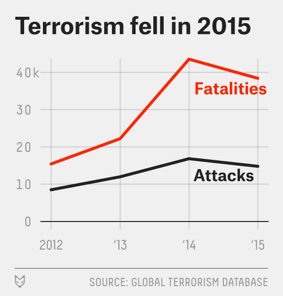 flowers-terror-data-2015-1