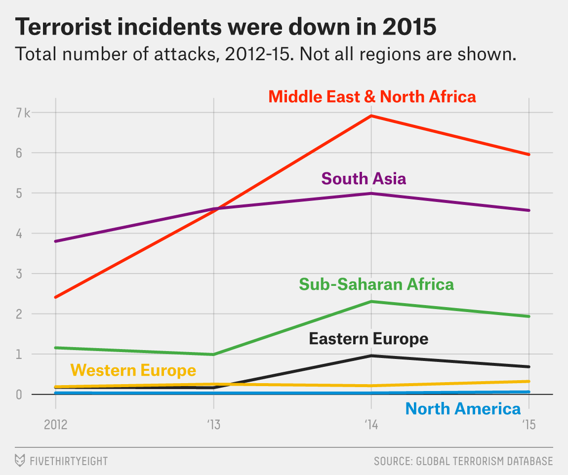 flowers-terror-data-2015-2