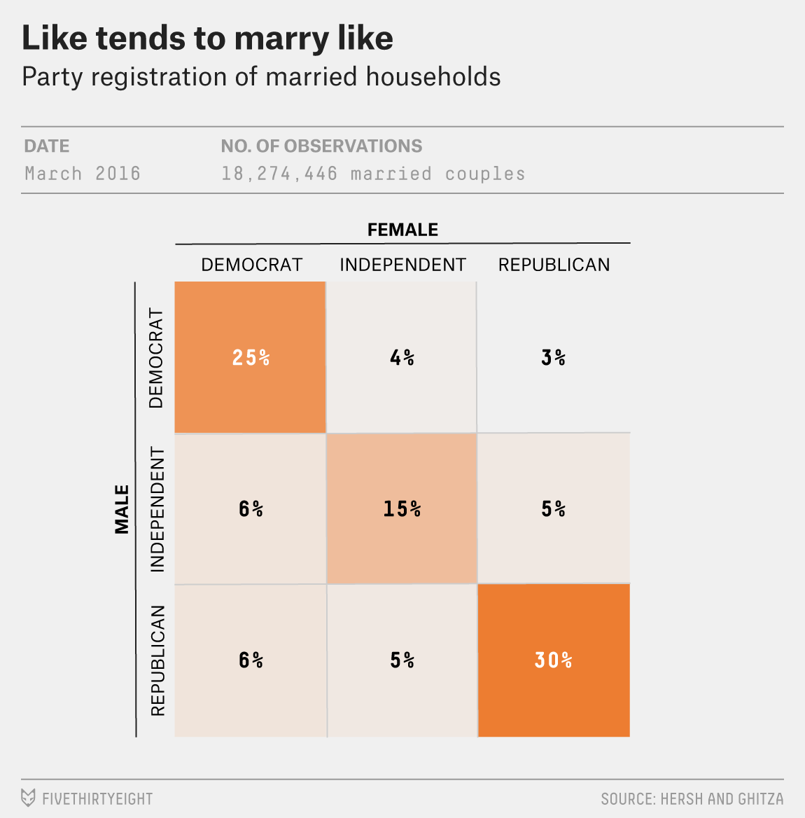 How Many Republicans Marry Democrats? | FiveThirtyEight