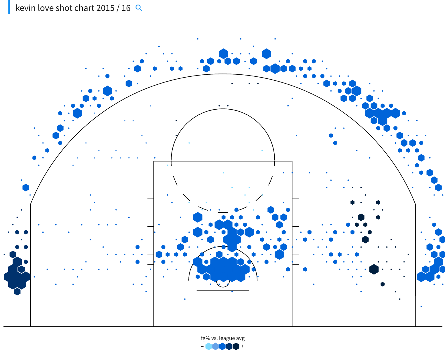 Kevin Love shot chart 2015-16