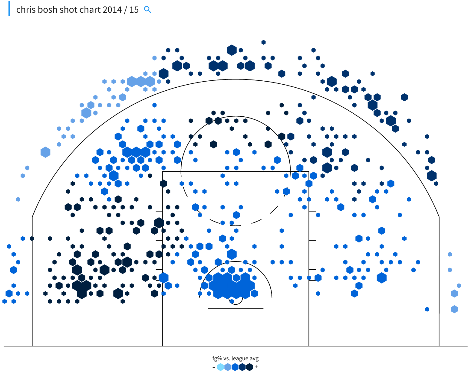 Chris Bosh shot chart 2014-15