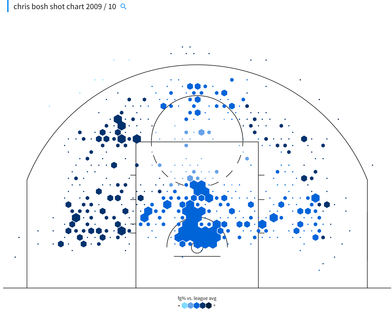 Chris Bosh shot chart 2009-10