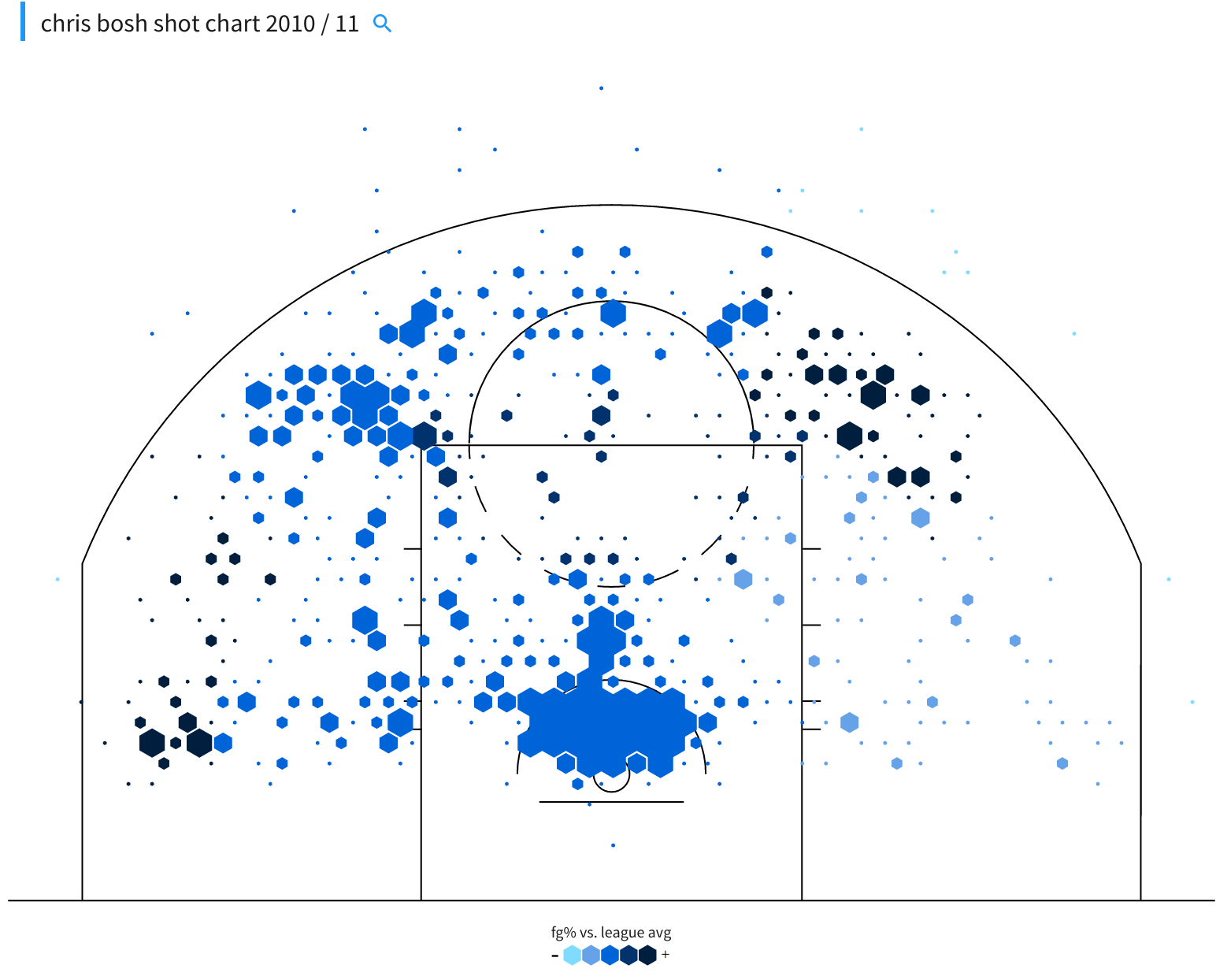 Chris Bosh shot chart 2010-11