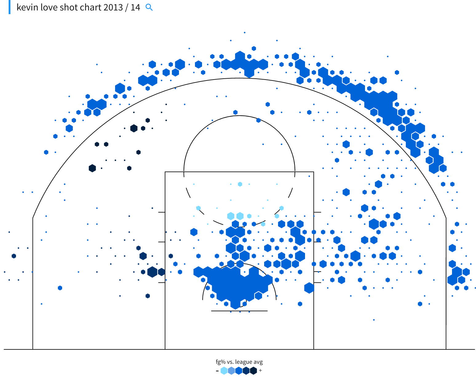 Kevin Love shot chart 2013-14