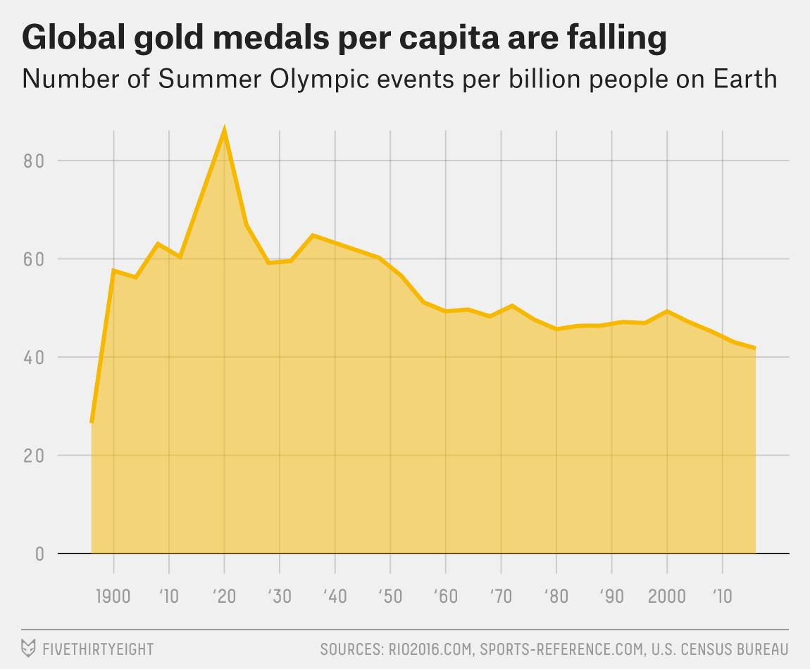 Bialik-Olympicsinflation-1