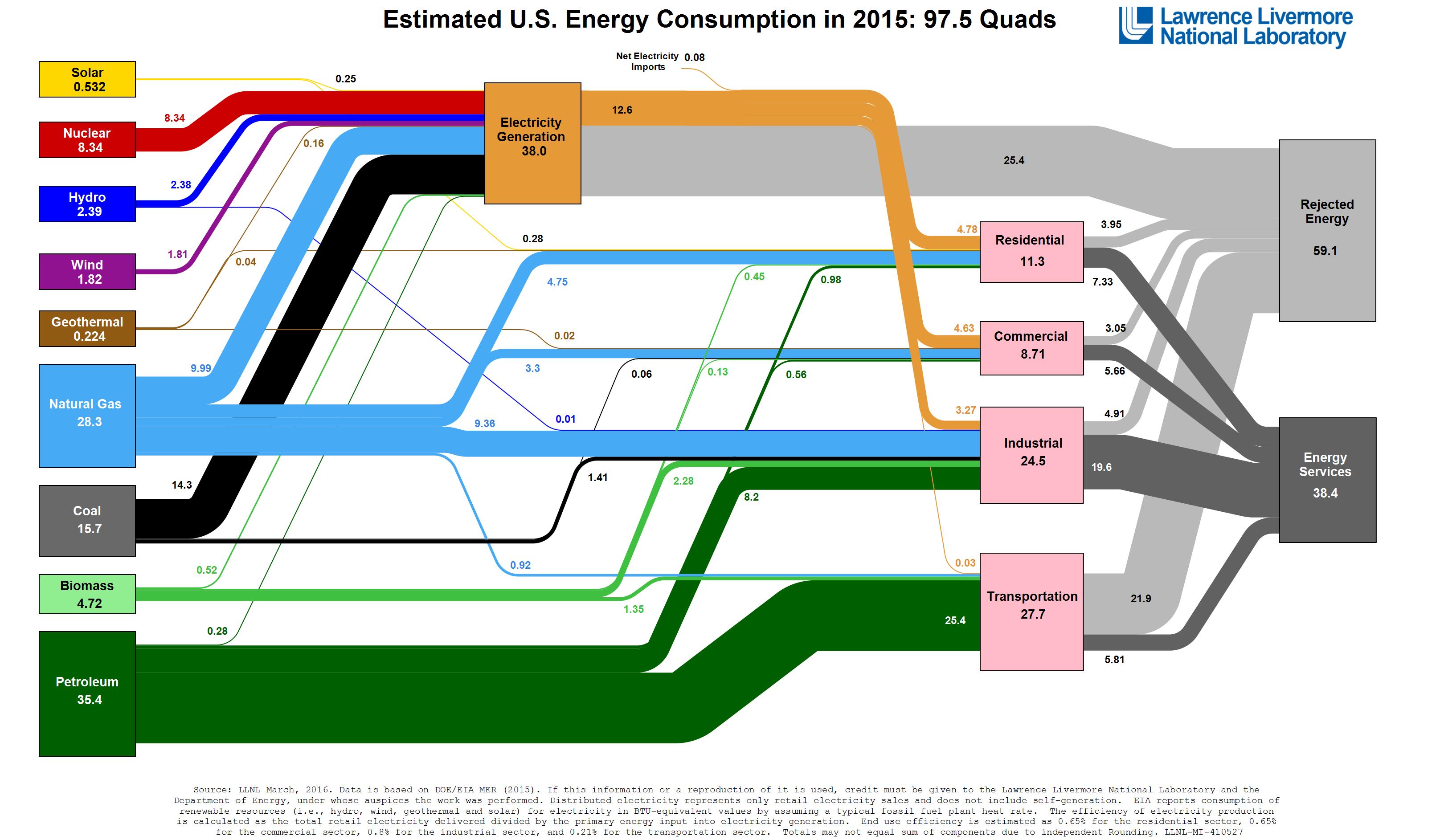 Energy_2015_United-States