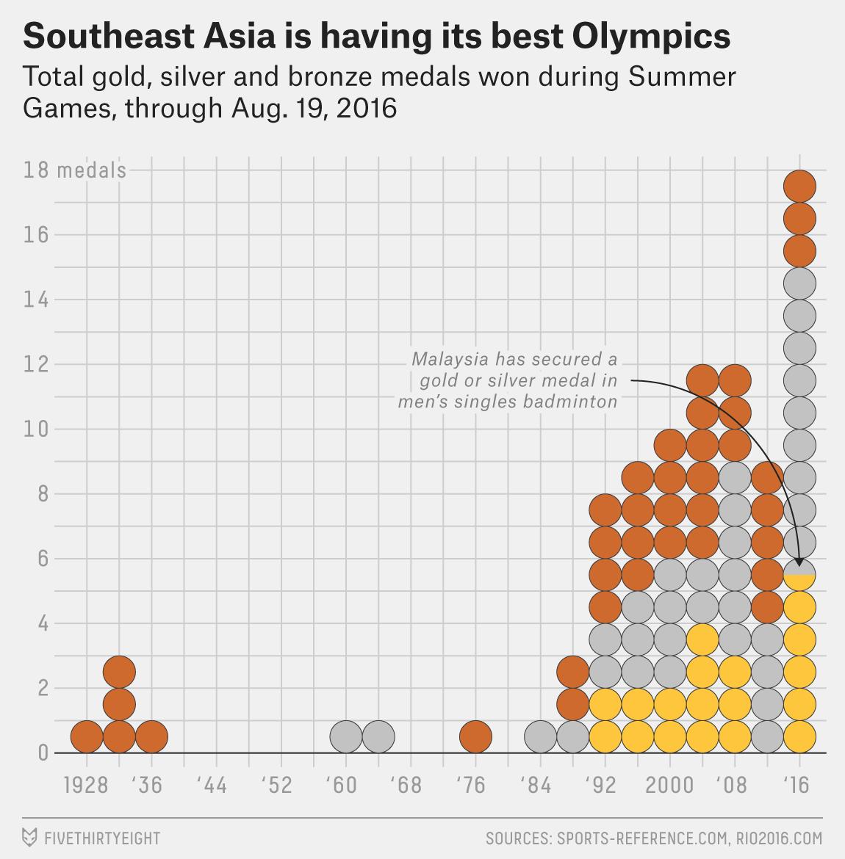 fischerbaum-olympics-southeast-asia-1