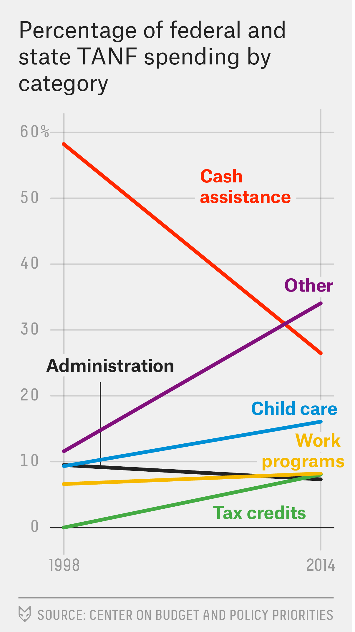 Most Welfare Dollars Don't Go Directly To Poor People Anymore