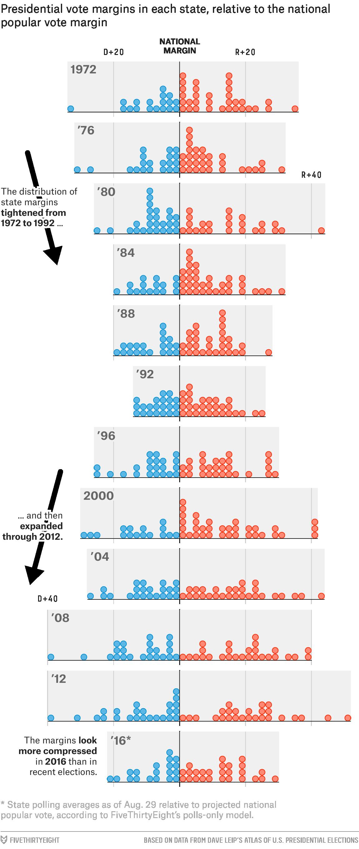king-margin-dot-plot
